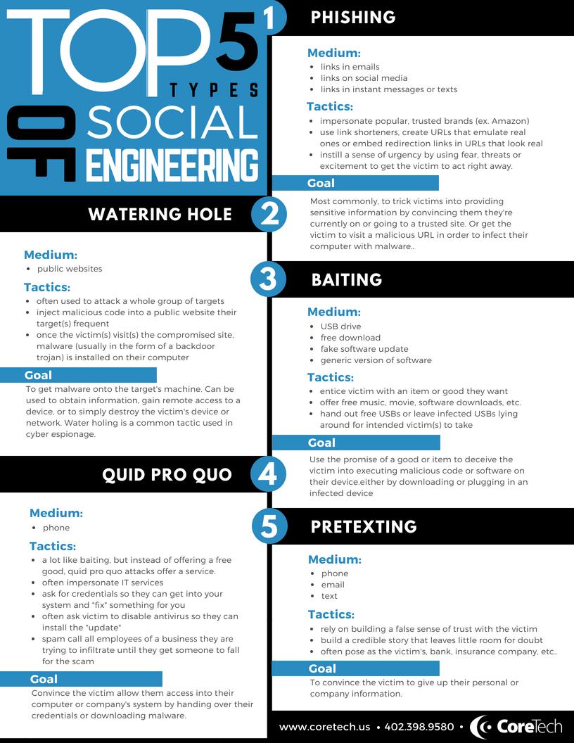 InfographicSocialEngineering