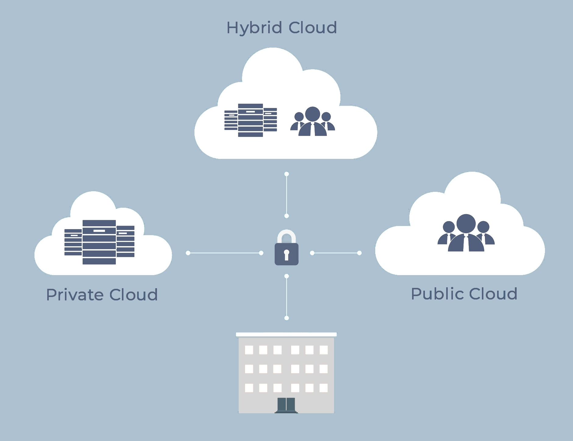 What options do I have for using the cloud? - Featured Image