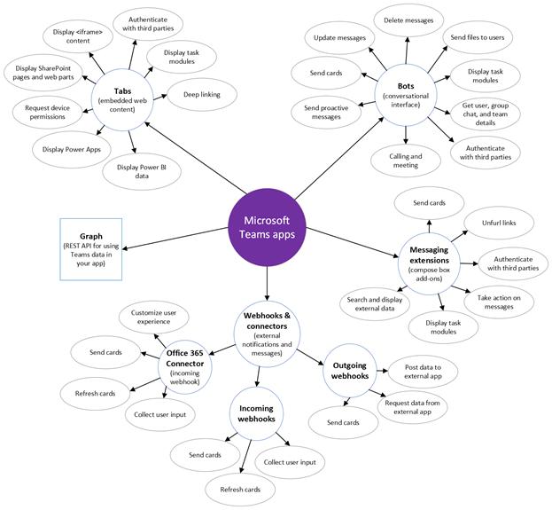microsoft teams app capabilities