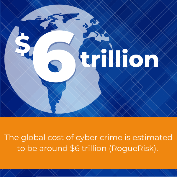 global cost of cyber crime is 6 trillion dollars