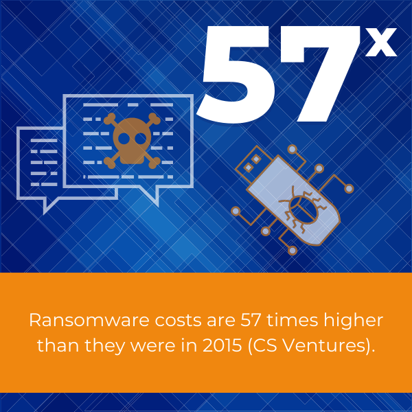 ransomware costs are 57 times higher than in 2015