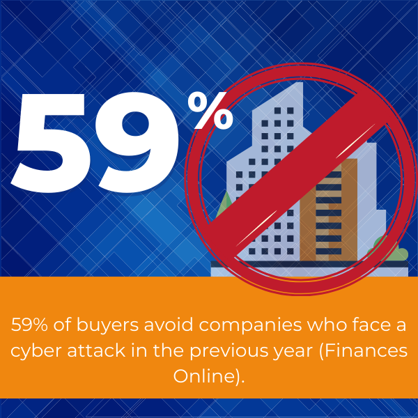 buyers avoid companies who face cyber attacks